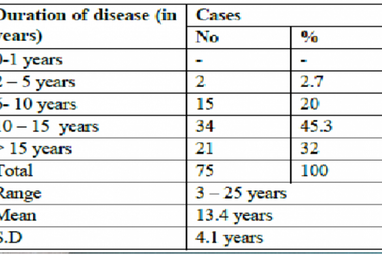 Duration of disease