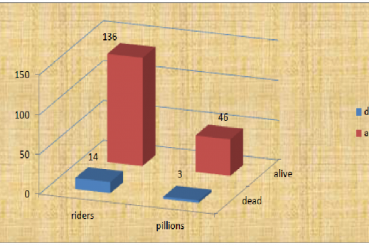 Mortality among drivers and pillions.