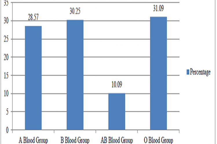 Bar showing the frequency of different types of Blood Groups
