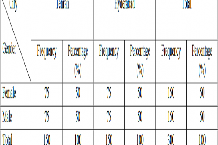 Frequency Distribution for Gender in Tehran and Hyderabad