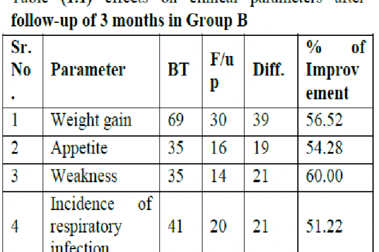 effects on clinical parameters after follow-up of 3 months in Group B