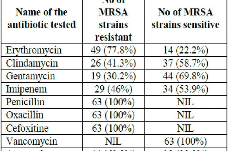 The resistance pattern among MRSA (n= 63)