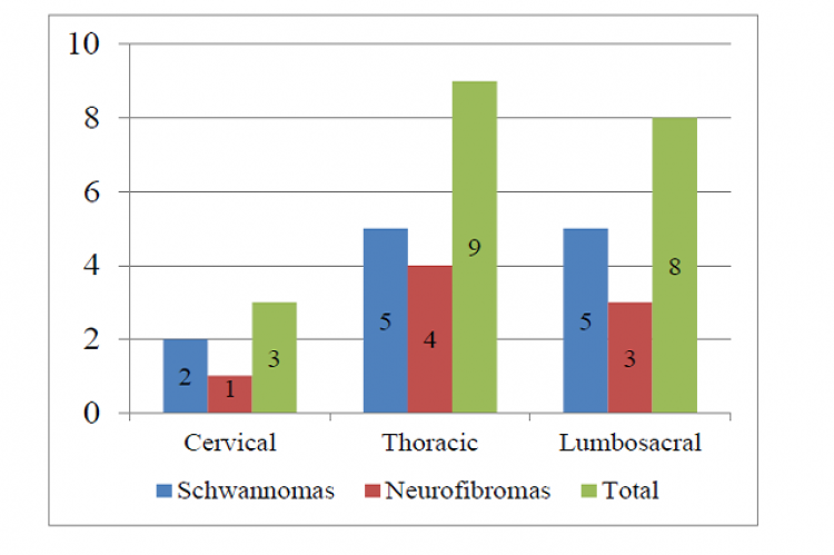 Site Distribution of Tumors