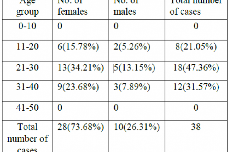 Age and sex distribution of cases