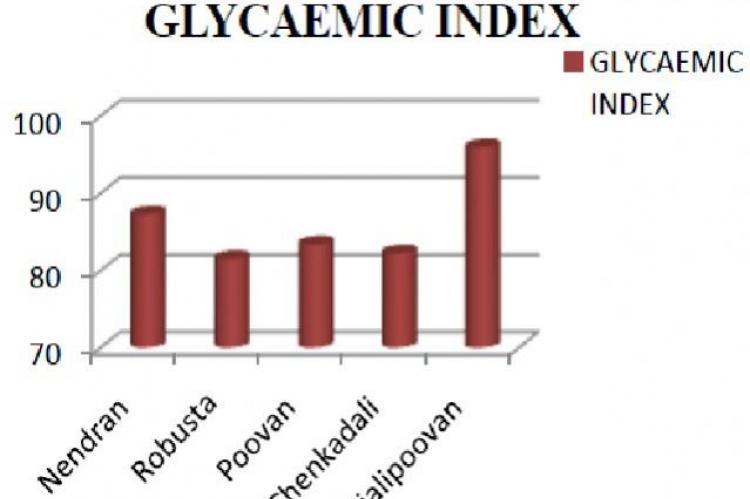 Glycemic index of banana varieties