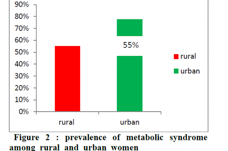 prevalence of metabolic syndrome among rural and urban women