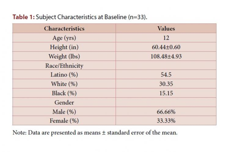 Subject Characteristics at Baseline (n=33)
