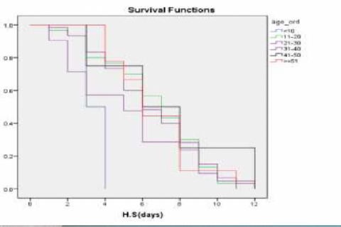 This is a figure of equality of survival distributions