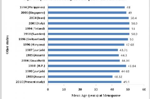 Comparision of Men Age At Menopause With Other studies
