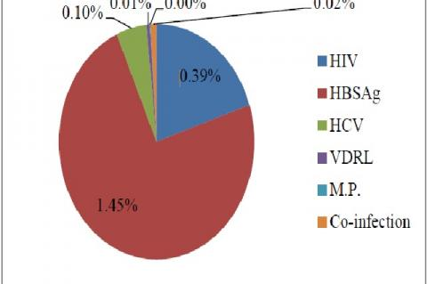 Prevalence of Infectious Markers in donors
