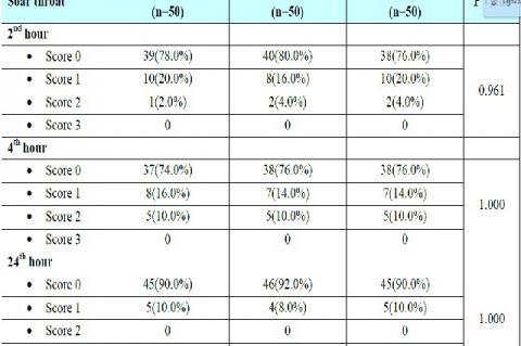 Comparison of incidence of Sore throat in three groups of patients