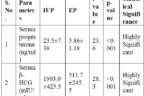 Mean serum progesterone and β-human chorionic gonadotropin values in normal IUP and EP.