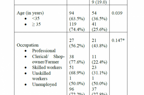 Prevalence and pattern of tobacco-use among Muslims of Manipur: a cross-sectional study