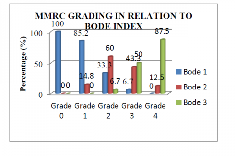 MMRC grading in relation to BODE Index
