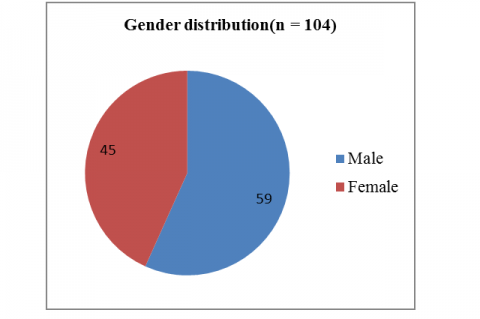Gender distribution of soft tissue tumours(n = 104).