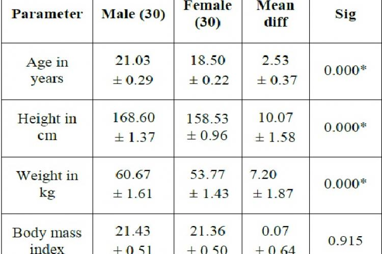 Differences in anthropometric parameters between males and females