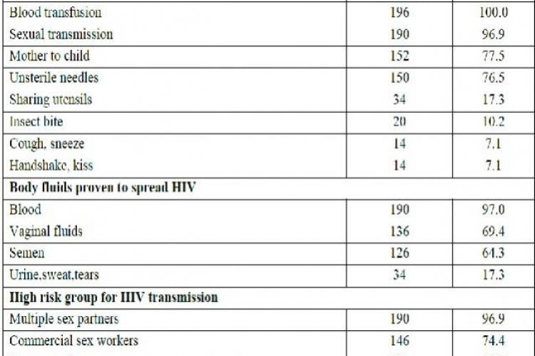 Awareness regarding various epidemiological factors of HIV/AIDS