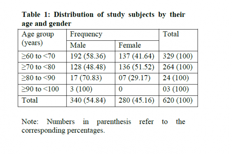 Distribution of study subjects by their age and gender