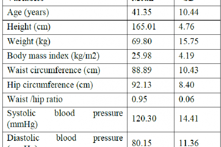 Mean and standard deviation (SD) for various cardiovascular disease risk factors
