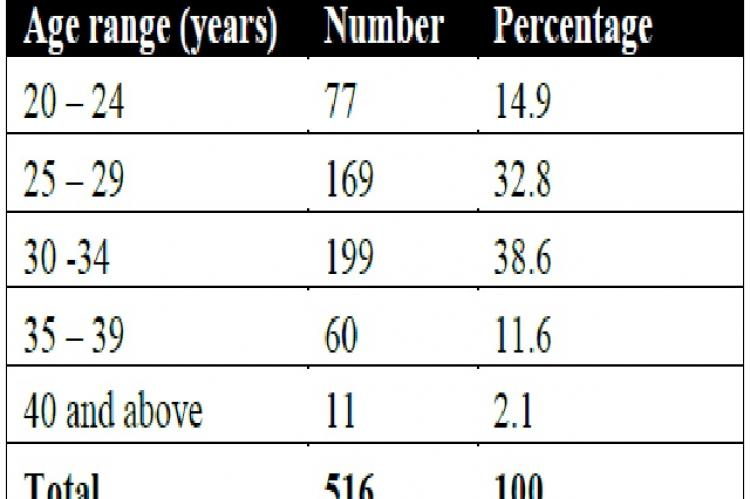 Showing the age distribution of patients who had laparoscopy