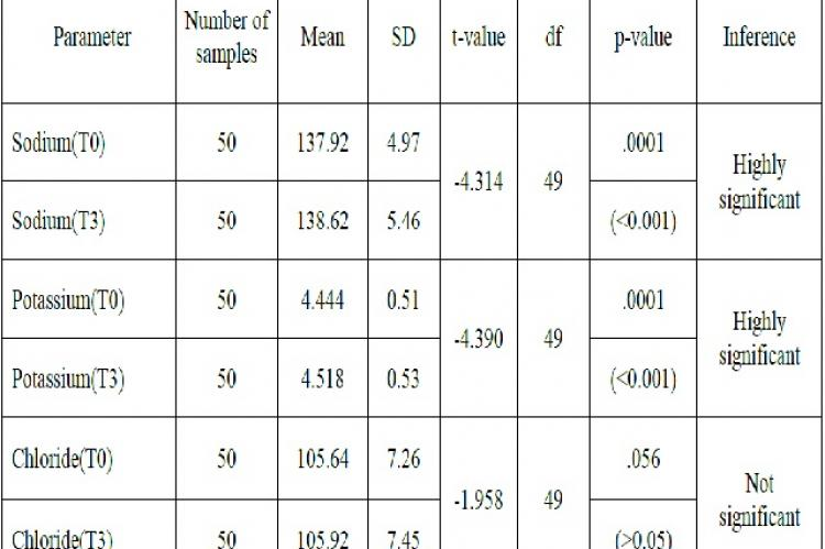 Comparison of electrolyte concentration at T (0) and T (3) hrs