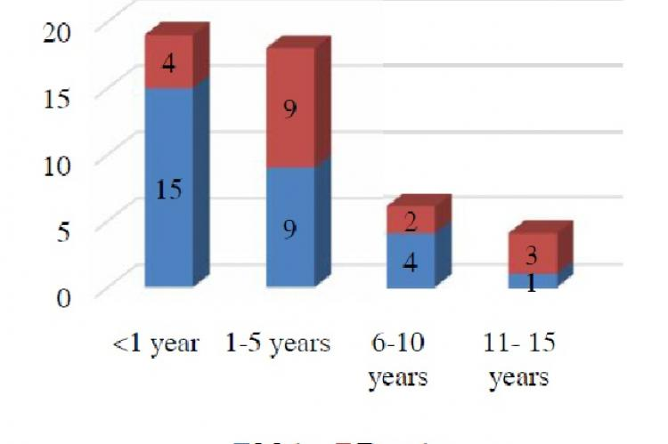 Age distribution of complicated measles patients (n=47)