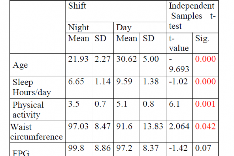 Comparison between night shift and day shift