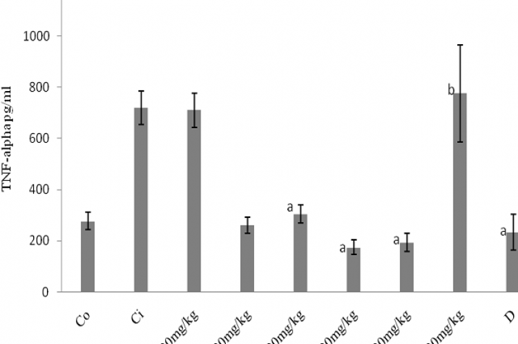 Effects of administration of ethanolic extract, aqueous and n-hexane partitioned extracts of X. aethiopica on TURP-induced TNF-α secretion in plasma