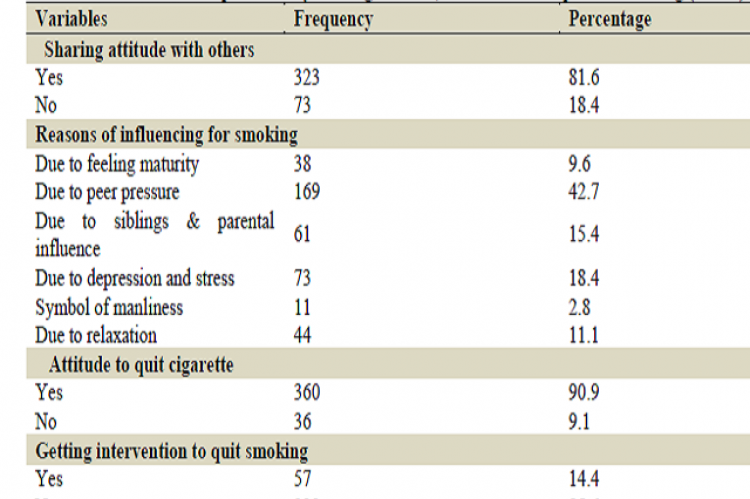 Distribution of respondents by sharing attitude, influenced and quite of smoking (n=396)