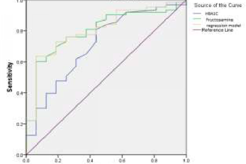 ROC curve for glycated albumin, Glycated Hemoglobin and logistic regression model for predicting coronary artery disease
