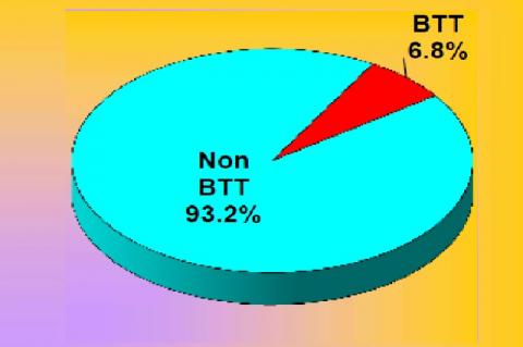 Frequency of Beta Thalassemia Traits in MCV<80fl cases