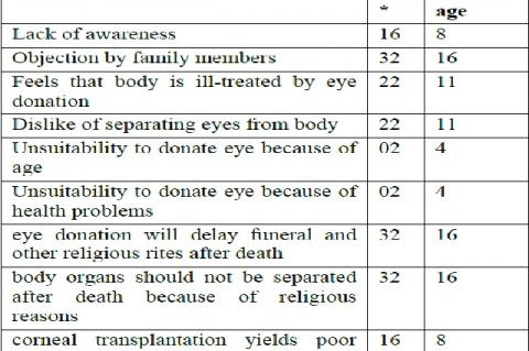 Distribution of perceived reasons for not donating eyes (n=32)