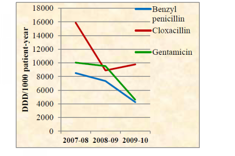 Line diagram showing year wise comparison of consumption of moderately consumed antibacterials (DDD range: 1000- 100000 DDD/1000 patient- year)