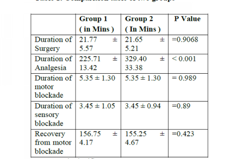 Comparision table of two groups