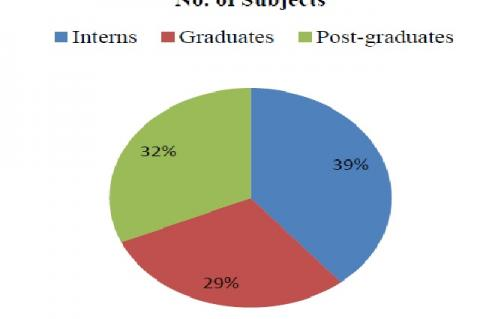 Shows distribution of subjects according to their education
