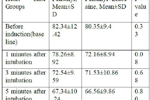 Mean heart rate in fentanyl and fentanyl plus lidocaine groups