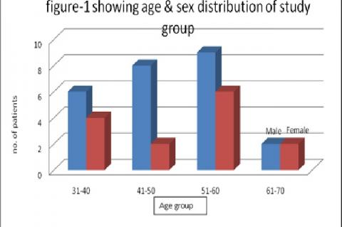 Age and sex distribution of study group