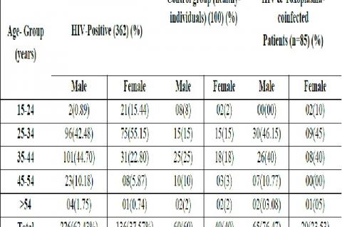 Age and sex distribution in study subjects