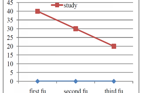 Effectiveness of autoinoculation therapy in cutaneous warts: A double ‑ blind, randomized, placebo ‑ controlled study