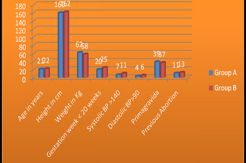 Comparison of Demographic Characteristics in both groups at the time of Enrolment